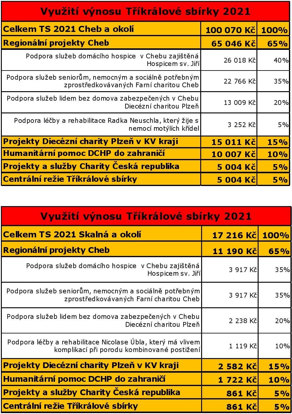 Rozdělení výtěžku TS 2021 v Chebu a ve Skalné